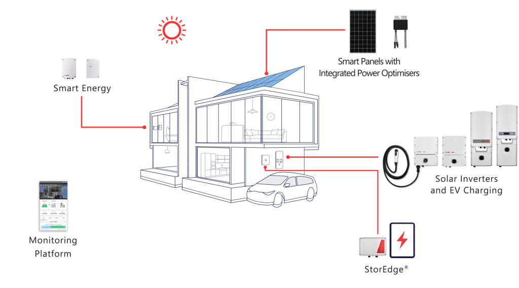 solaredge inverter and solaredge panels