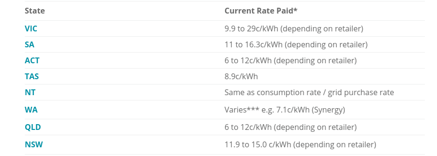 solar feed in tariffs rates
