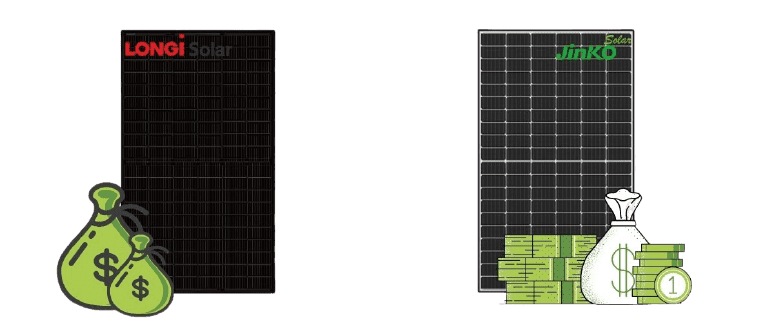 longi and jinko solar panels brand have lots of money to invest in their products