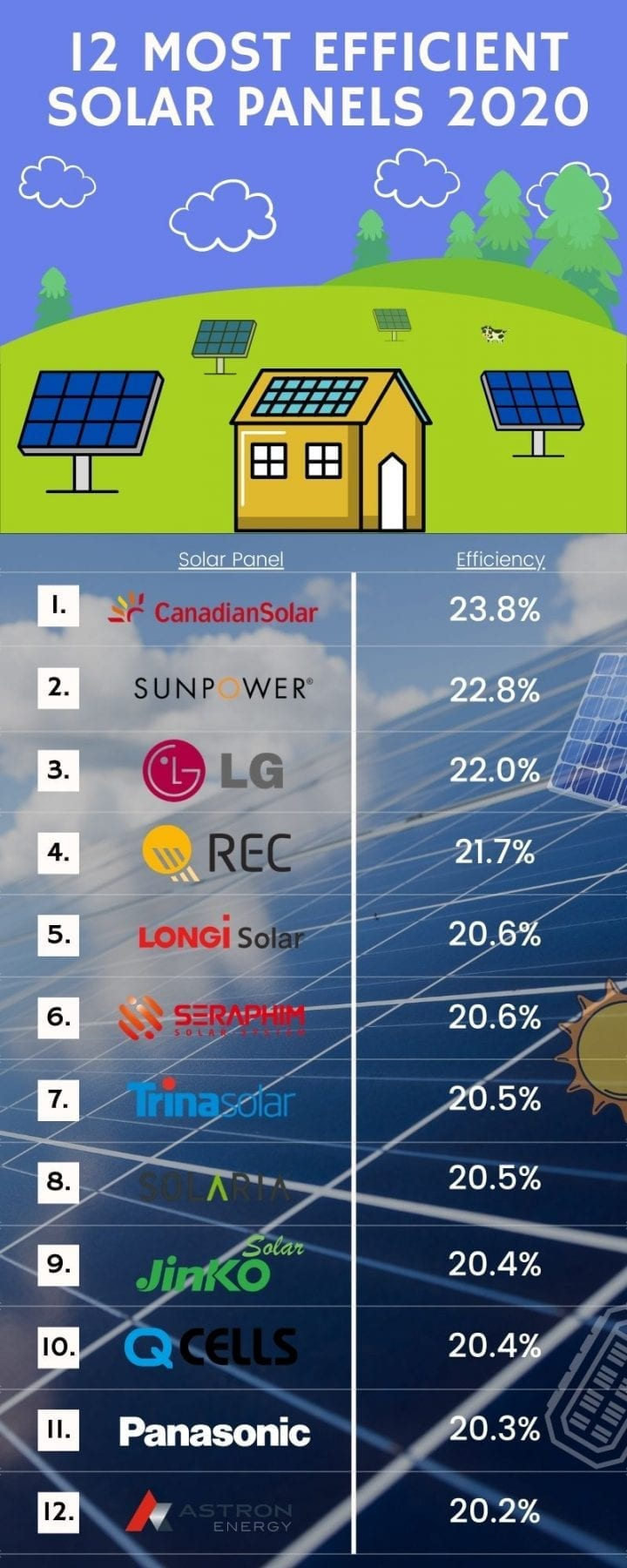 the most efficient solar panels in 2020