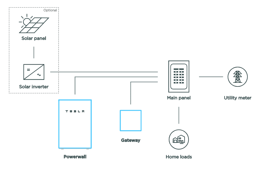 diagram that shows how the tesla powerwall 2 works