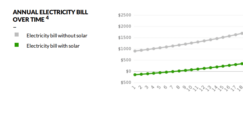 solar panels can decrease your energy bills in melbourne